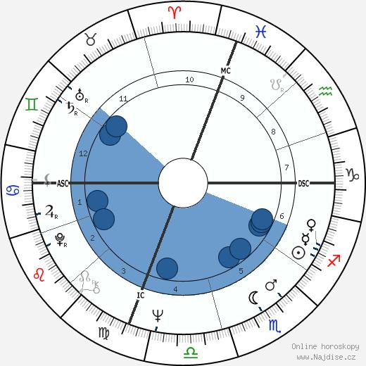 Robert Hand wikipedie, horoscope, astrology, instagram