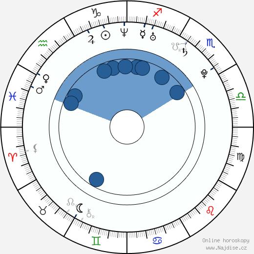 Robert Herrick wikipedie, horoscope, astrology, instagram