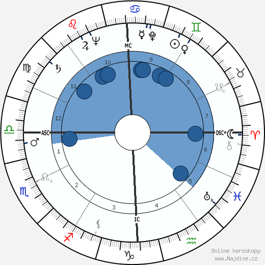 Robert Hutton wikipedie, horoscope, astrology, instagram