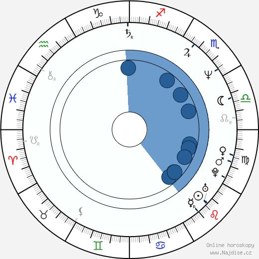 Robert Jacks wikipedie, horoscope, astrology, instagram