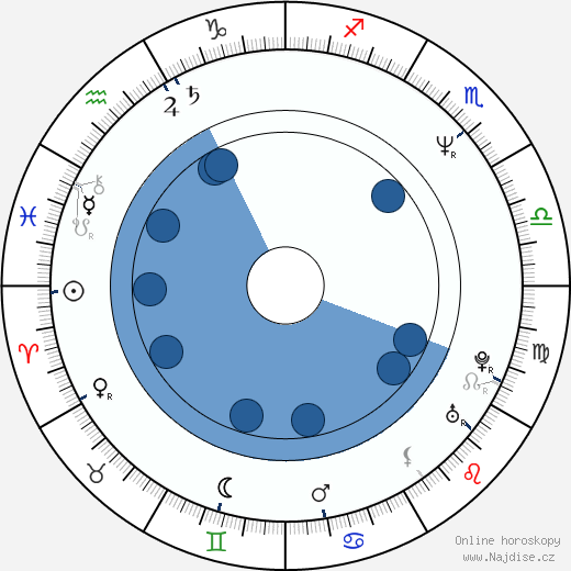 Robert Janowski wikipedie, horoscope, astrology, instagram