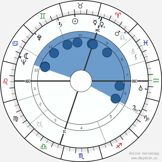 Robert Jungk wikipedie, horoscope, astrology, instagram