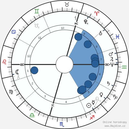 Robert Koch wikipedie, horoscope, astrology, instagram