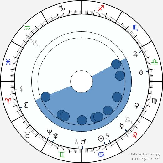 Robert Land wikipedie, horoscope, astrology, instagram