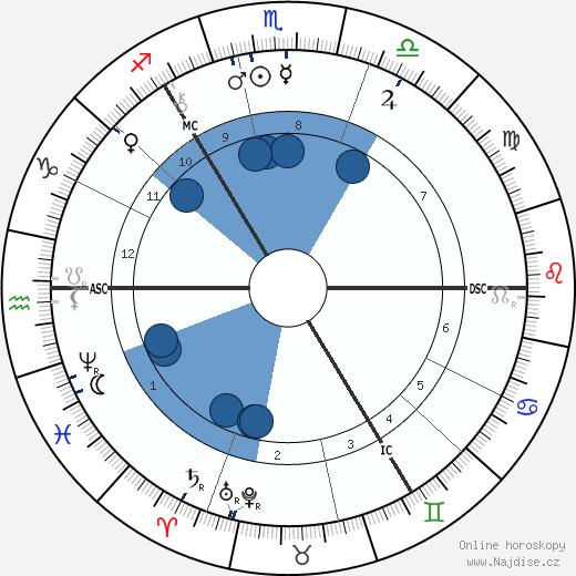Robert Louis Stevenson wikipedie, horoscope, astrology, instagram