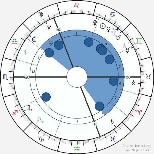 Robert MacLennan wikipedie, horoscope, astrology, instagram