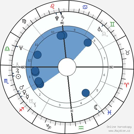 Robert Mapplethorpe wikipedie, horoscope, astrology, instagram