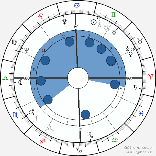 Robert Maynard wikipedie, horoscope, astrology, instagram