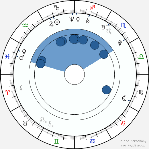 Robert Nilsson wikipedie, horoscope, astrology, instagram