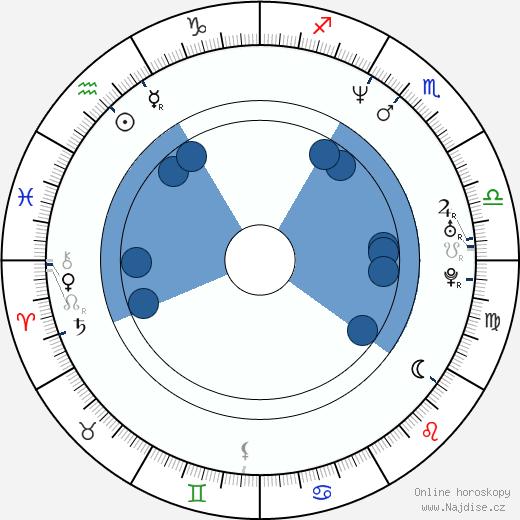 Robert Pack wikipedie, horoscope, astrology, instagram