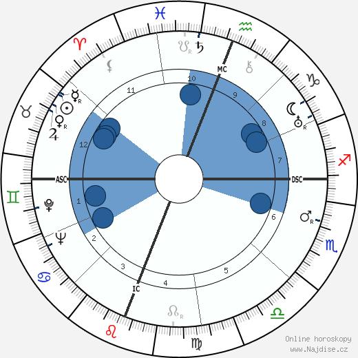 Robert Penn Warren wikipedie, horoscope, astrology, instagram