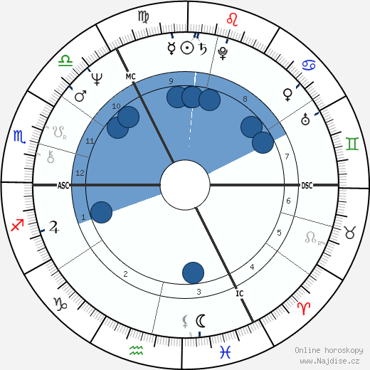 Robert Plant wikipedie, horoscope, astrology, instagram