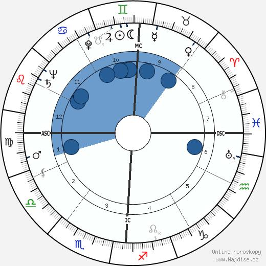 Robert Preston wikipedie, horoscope, astrology, instagram