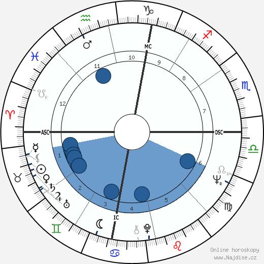 Robert Prete wikipedie, horoscope, astrology, instagram