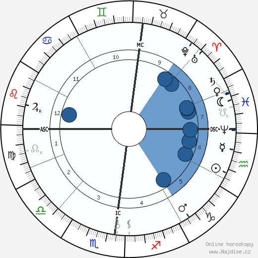 Robert Reitzel wikipedie, horoscope, astrology, instagram