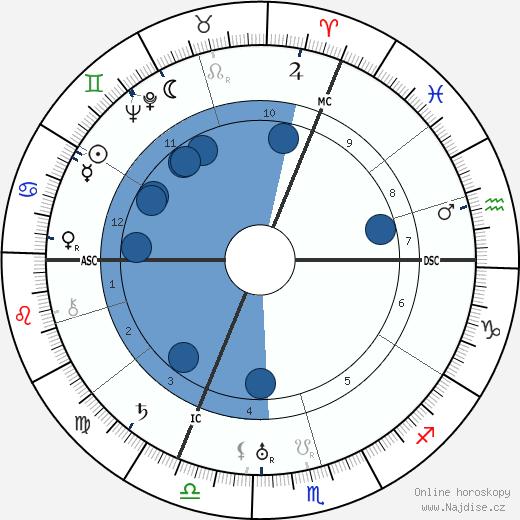Horoskop Riccarda Ritter