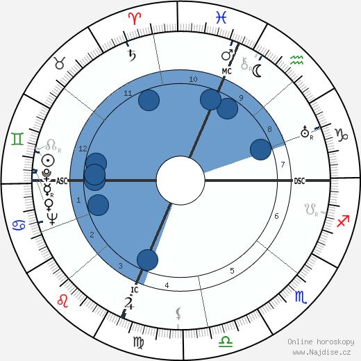 Robert Schantz Oelman wikipedie, horoscope, astrology, instagram