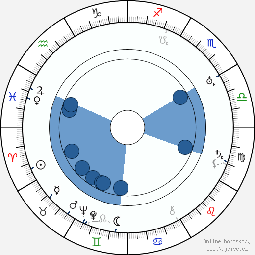 Robert Scholl wikipedie, horoscope, astrology, instagram