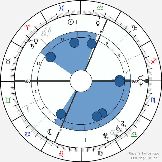 Robert Sean Leonard wikipedie, horoscope, astrology, instagram