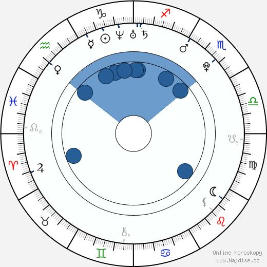 Robert Sheehan wikipedie, horoscope, astrology, instagram