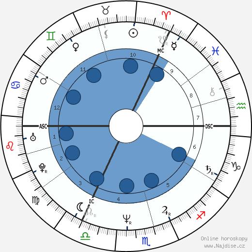 Robert Smith wikipedie, horoscope, astrology, instagram