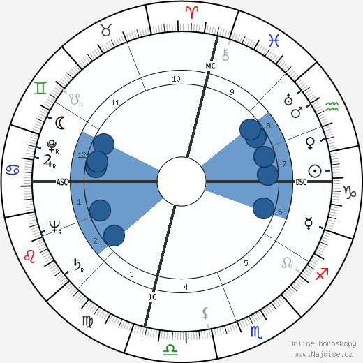Robert Stack wikipedie, horoscope, astrology, instagram
