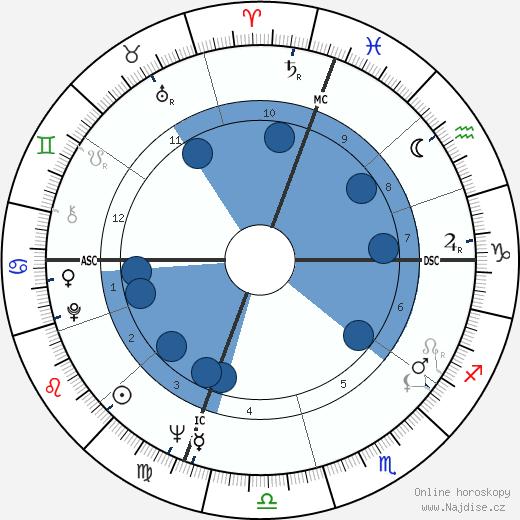 Robert Stone wikipedie, horoscope, astrology, instagram
