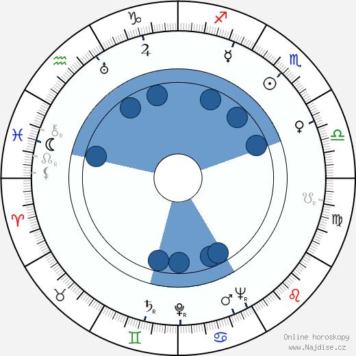 Robert Strauss wikipedie, horoscope, astrology, instagram