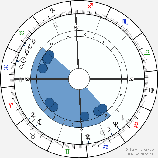Robert Taft wikipedie, horoscope, astrology, instagram