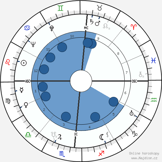 Robert Taylor wikipedie, horoscope, astrology, instagram