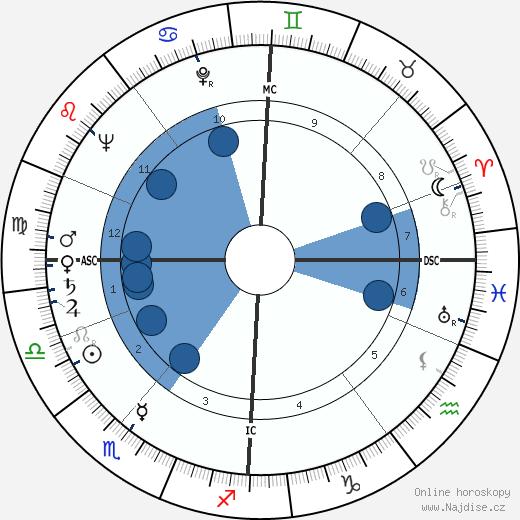 Robert Urquhart wikipedie, horoscope, astrology, instagram