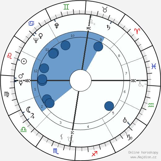 Robert van Gulik wikipedie, horoscope, astrology, instagram