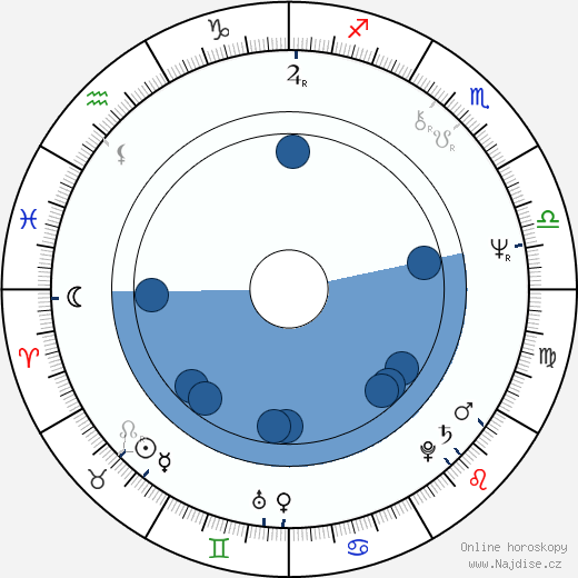 Robert Vano wikipedie, horoscope, astrology, instagram