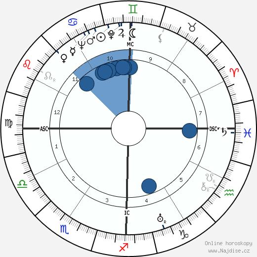 Robert W. King wikipedie, horoscope, astrology, instagram
