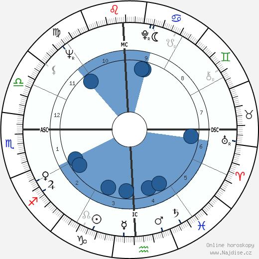 Robert Woodrow Wilson wikipedie, horoscope, astrology, instagram