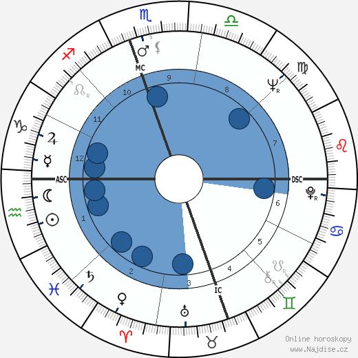 Roberta Flack wikipedie, horoscope, astrology, instagram