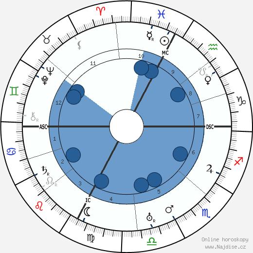 Roberto Assagioli wikipedie, horoscope, astrology, instagram