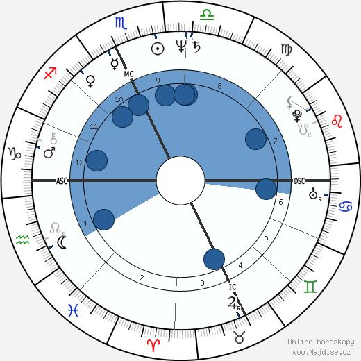 Roberto Benigni wikipedie, horoscope, astrology, instagram