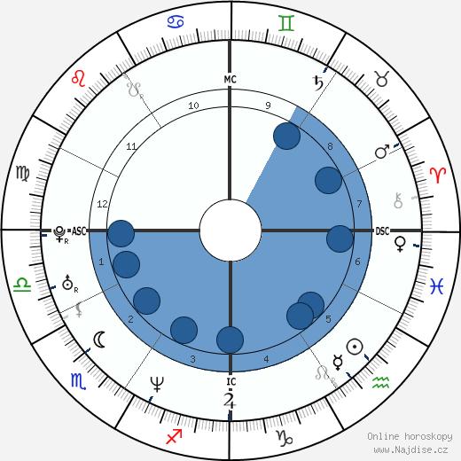 Roberto Calcaterra wikipedie, horoscope, astrology, instagram