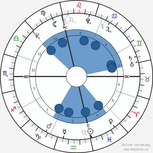 Roberto Faenza wikipedie, horoscope, astrology, instagram