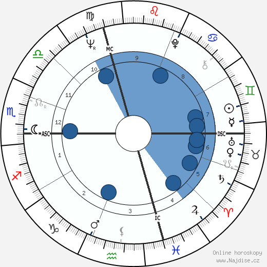 Roberto Raviola wikipedie, horoscope, astrology, instagram