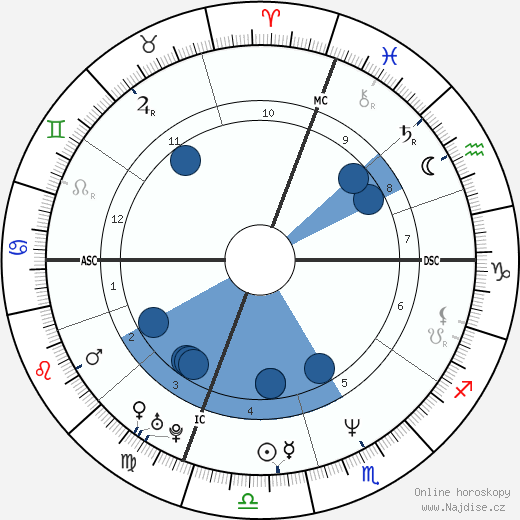 Roberto Vittori wikipedie, horoscope, astrology, instagram