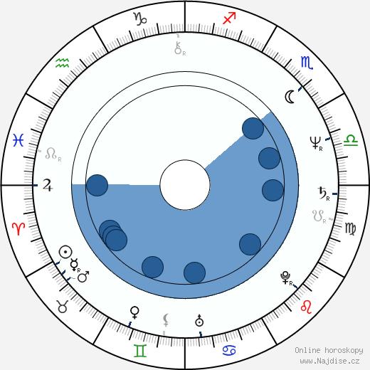Robin Bartlett wikipedie, horoscope, astrology, instagram