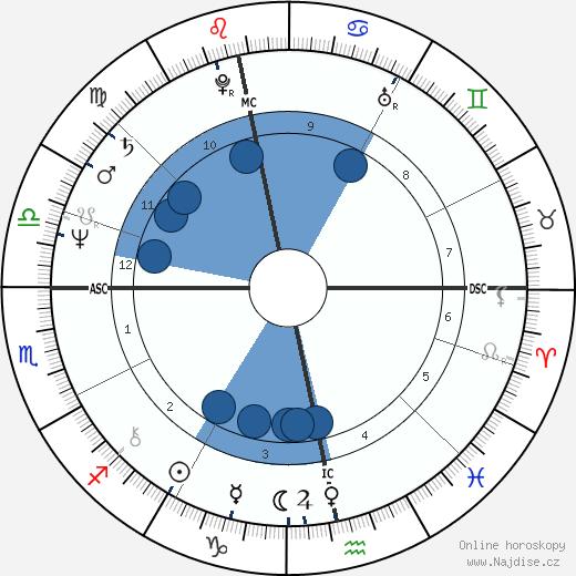 Robin Gibb wikipedie, horoscope, astrology, instagram