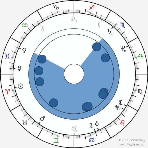 Robin Mossley wikipedie, horoscope, astrology, instagram