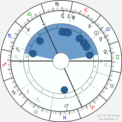 Robin Renucci wikipedie, horoscope, astrology, instagram