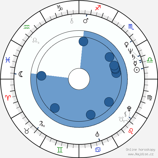Robin Riker wikipedie, horoscope, astrology, instagram