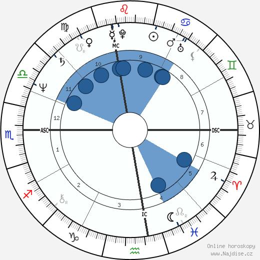 Robin Williams wikipedie, horoscope, astrology, instagram