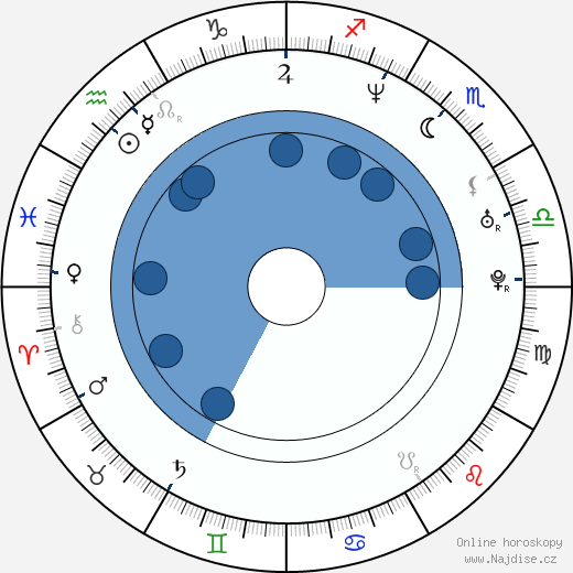 Robyn Lively wikipedie, horoscope, astrology, instagram
