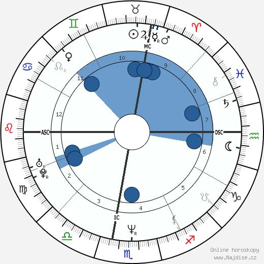 Rocco Siffredi wikipedie, horoscope, astrology, instagram